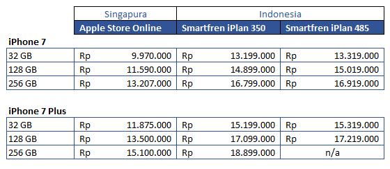 Harga Resmi Iphone 7 Di Indonesia Dan Perbandingannya Labana Id